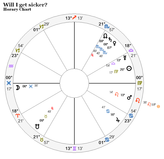 Will I get sicker?
