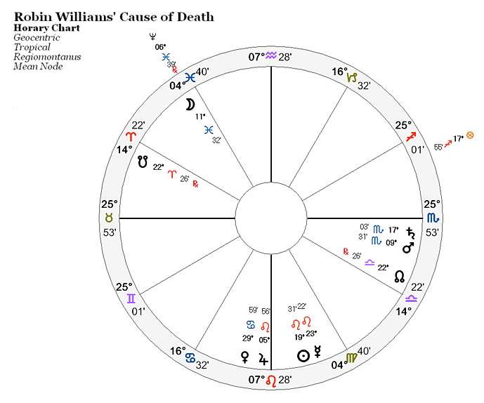 Robin Williams' Cause of Death